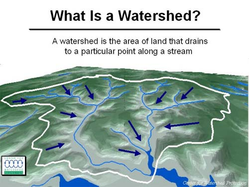 Watershed+images
