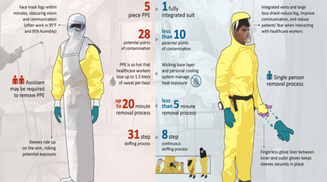 Protecting against Ebola