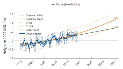 Researchers Issue FirstAnnual SeaLevel Report Cards  William  Mary