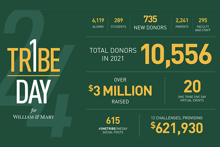 William & Mary breaks annual giving day record