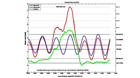 Vims Data Shows Irenes Storm Tide Lower Than Isabel And Norida