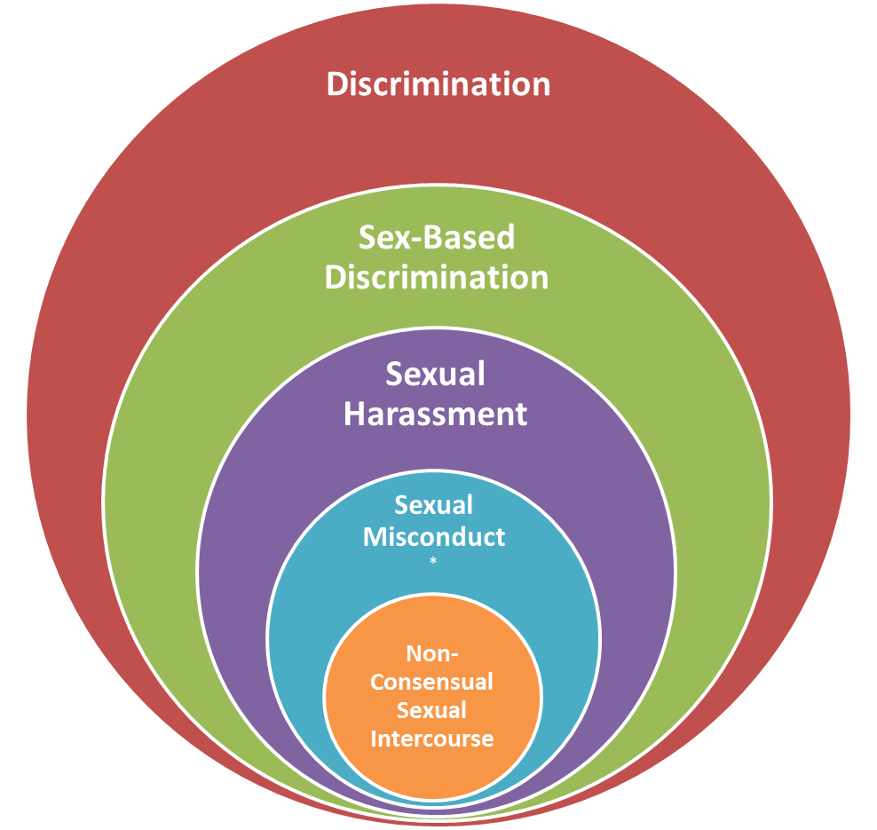 administration services equality documents harassment sexual policy procedures