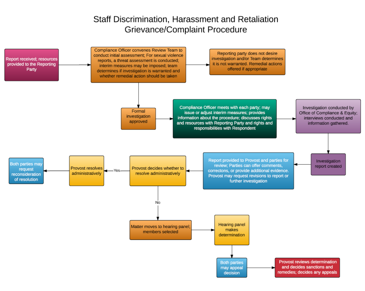 Discrimination harassment and retaliation policy employee staff discrimination harassment and retaliation procedure flow chart thecheapjerseys Image collections